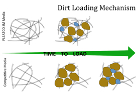 Filter Load Time Comparison